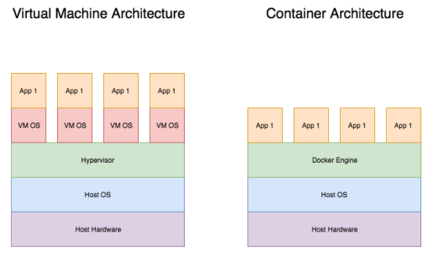 Docker Containers & Clustering/Orchestration | Metal Toad