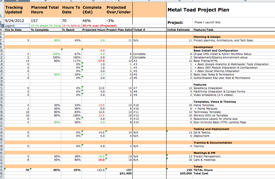 mastering the metal toad project life cycle metal toad