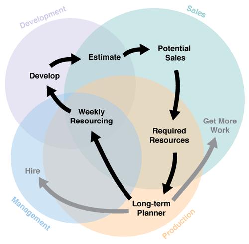Agile Resource Planning At A Fixed Bid Drupal Dev Shop
