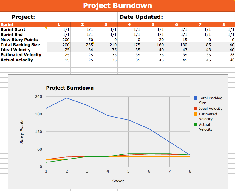 Exceptional Metal Toad Templates Part 2: Our Agile Burndown Google Spreadsheet | Metal  Toad Idea Project Burndown Chart Template