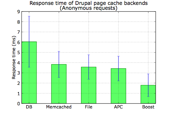 cached response times