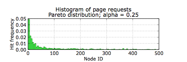 histogram of node popularity