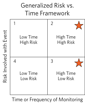 Generalized Risk vs Time Framework