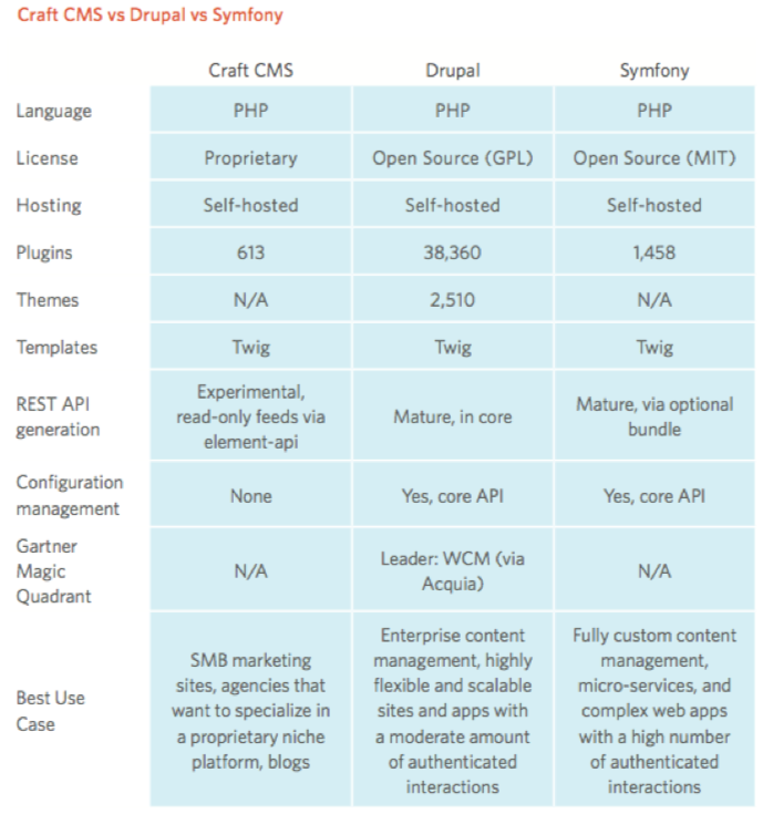 Table comparing craft cms, drupal, and symfony frameworks