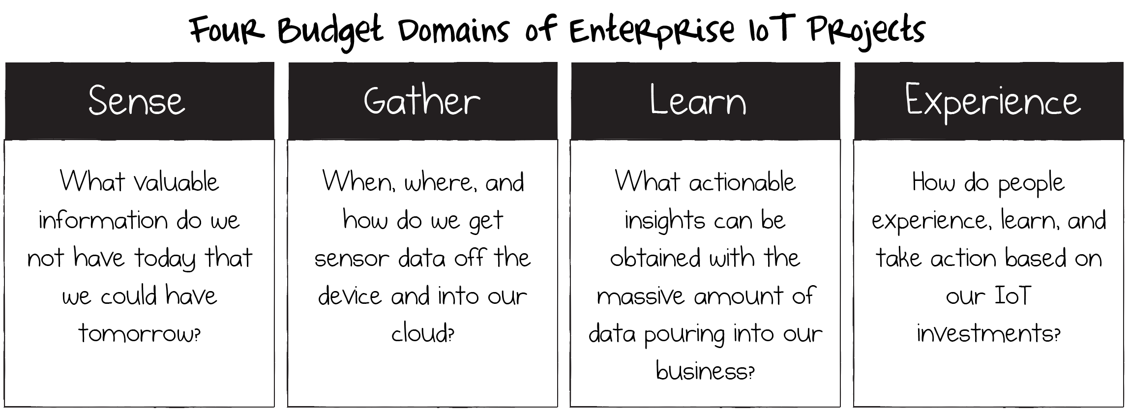 The Four Budget Domains of Enterprise IoT Projects