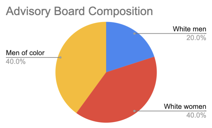 advisory board diversity composition