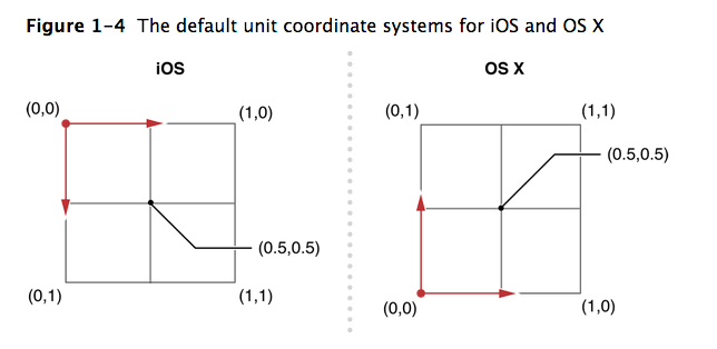 OS X and iOS differ in coordinate systems.