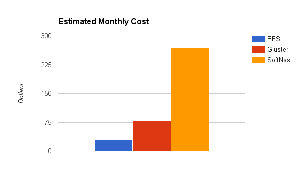 Estimated Monthly Cost