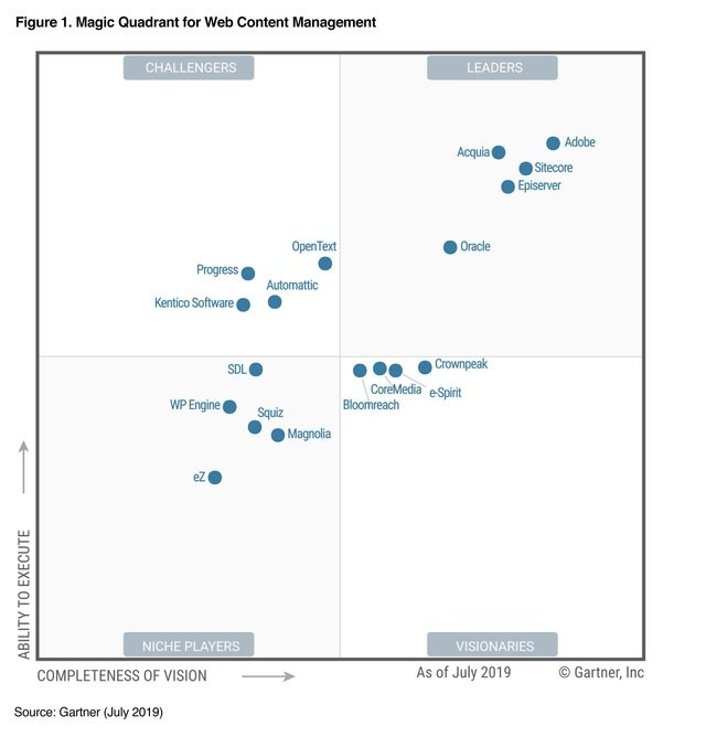 Garnet Magic Quadrant for Content Management Systems