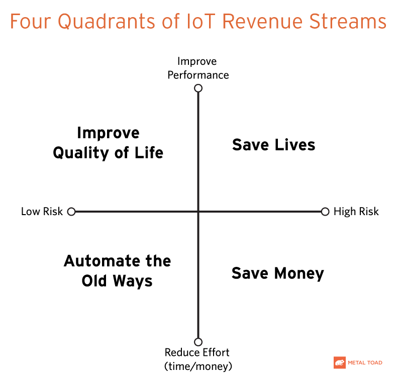 Four Quadrants of IoT Revenue Streams
