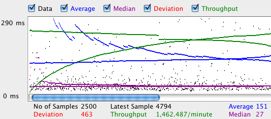 Plotting your load test with JMeter | Metal Toad