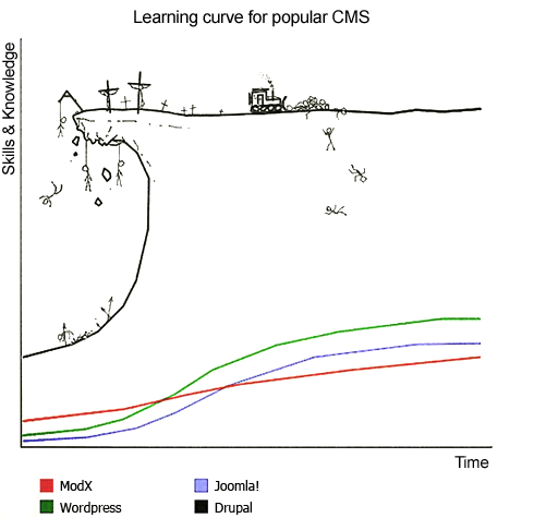 learning curve of a CMS