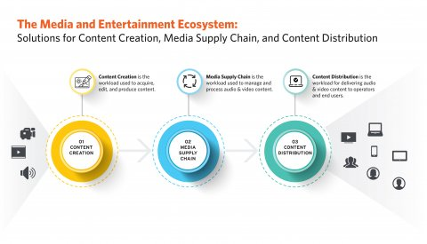 Media & Entertainment Ecosystem
