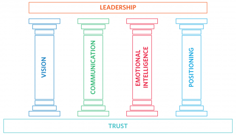 leadership, people , management